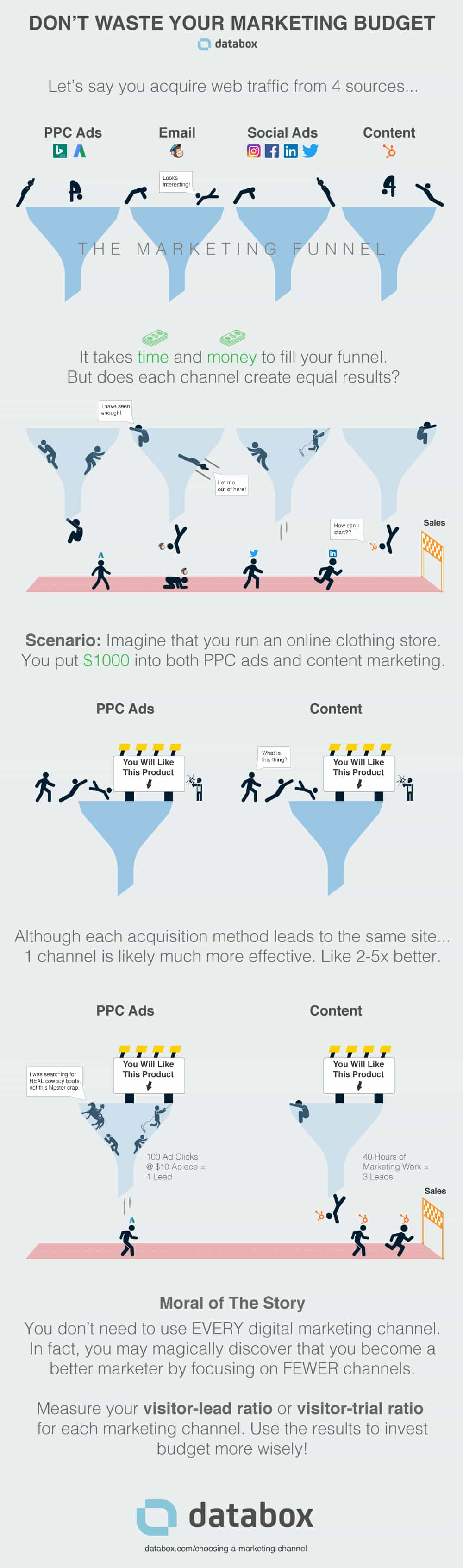 Infographic on improving lead conversion rate