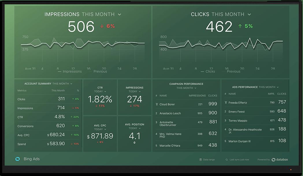 BingAds metrics and KPI visualization on Databox big screen dashboard