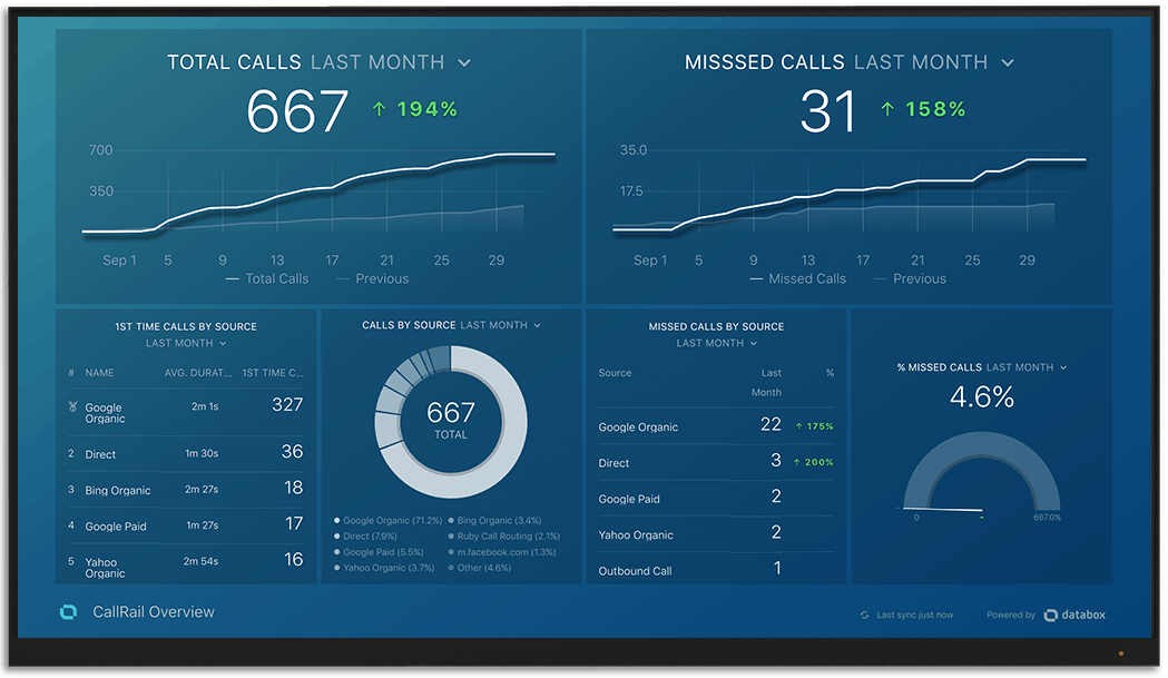 CallRail metrics and KPI visualization on Databox big screen dashboard