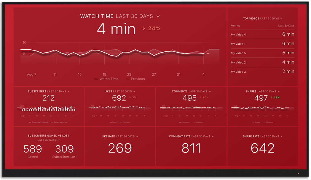 YouTube metrics and KPI visualization on Databox big screen dashboard