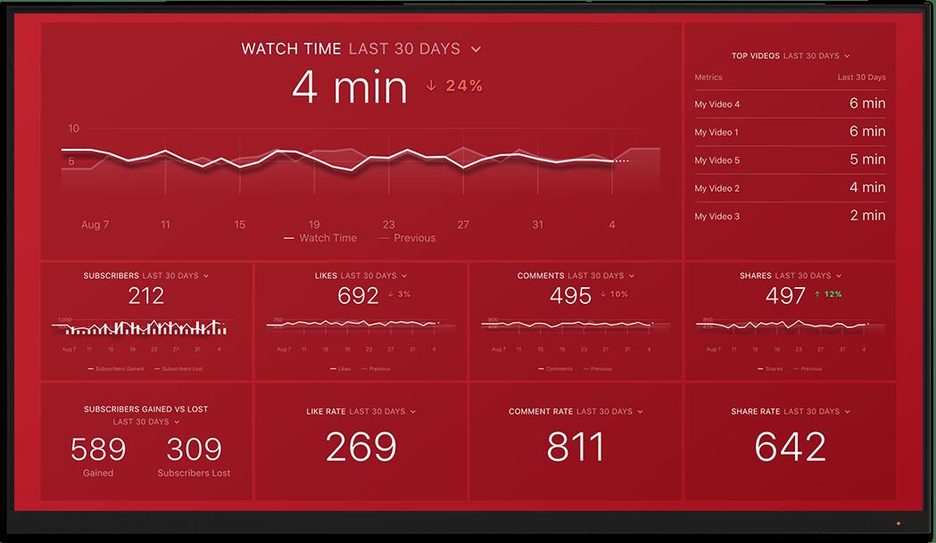 YouTube metrics and KPI visualization on Databox big screen dashboard