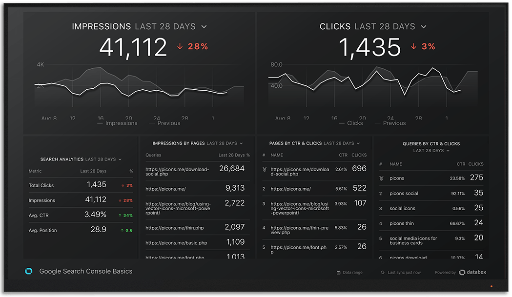 GoogleSearchConsole metrics and KPI visualization on Databox big screen dashboard