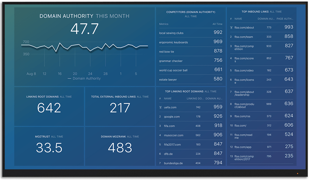 MOZ metrics and KPI visualization on Databox big screen dashboard