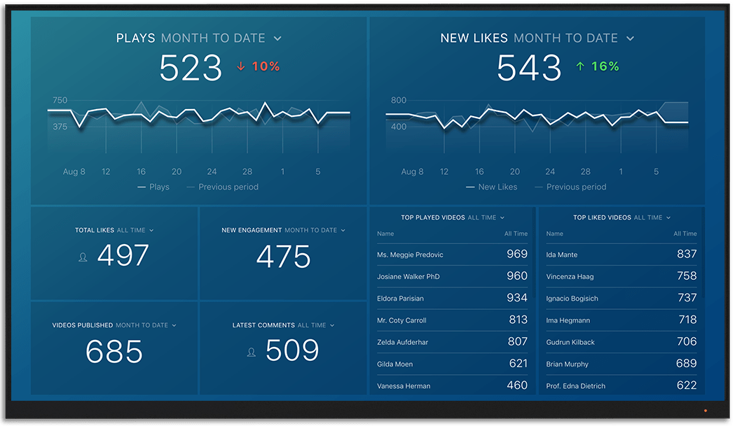 Vimeo metrics and KPI visualization on Databox big screen dashboard