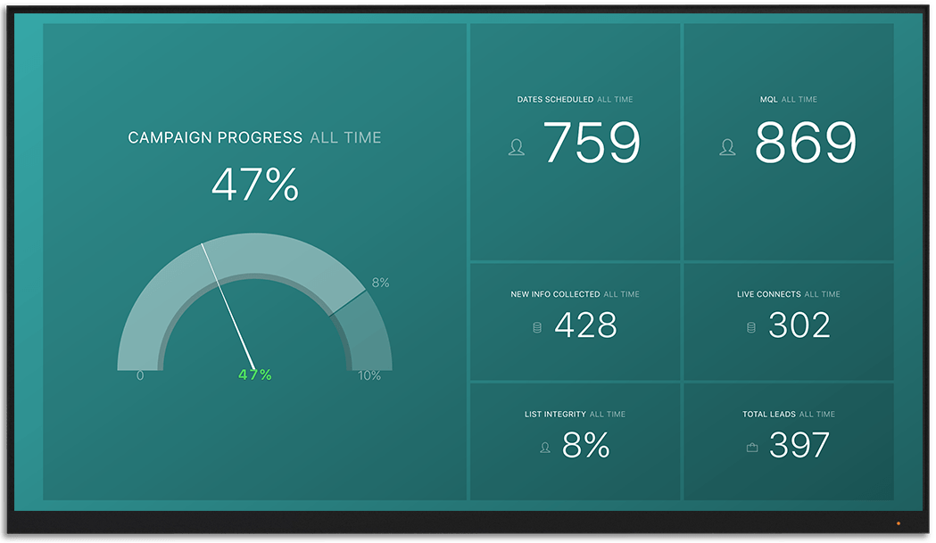 VOIQ metrics and KPI visualization on Databox big screen dashboard