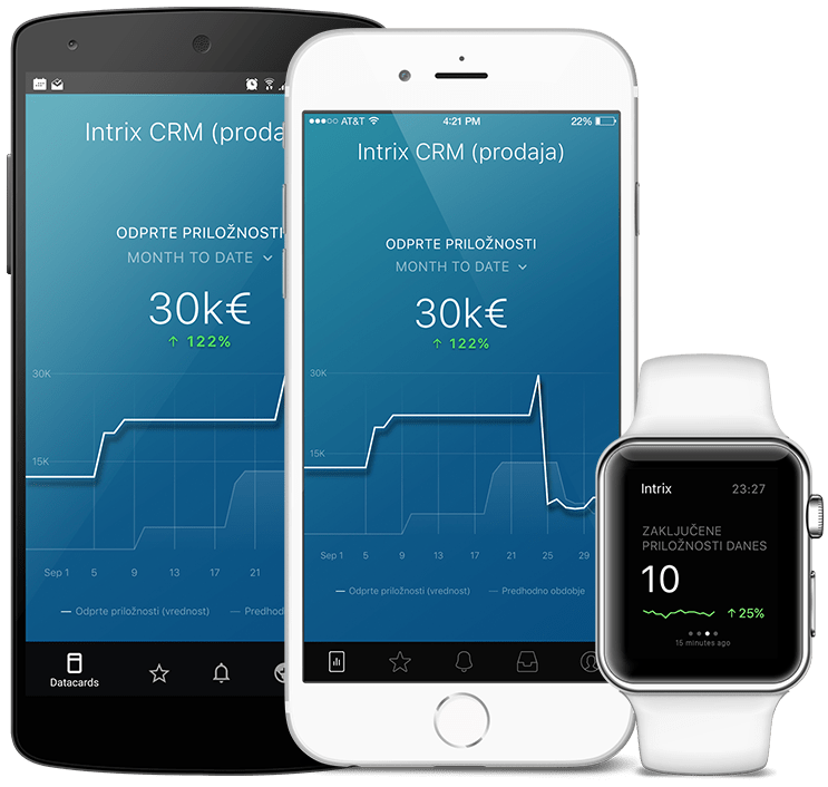 IntrixCRM metrics and KPI visualization in Databox native mobile app