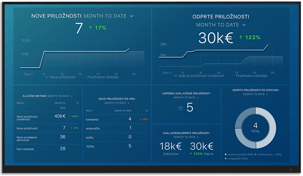 IntrixCRM metrics and KPI visualization on Databox big screen dashboard