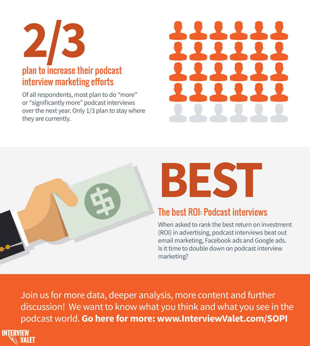infographic state of podcasts snippet