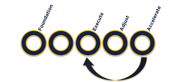 Acceleration Cycle