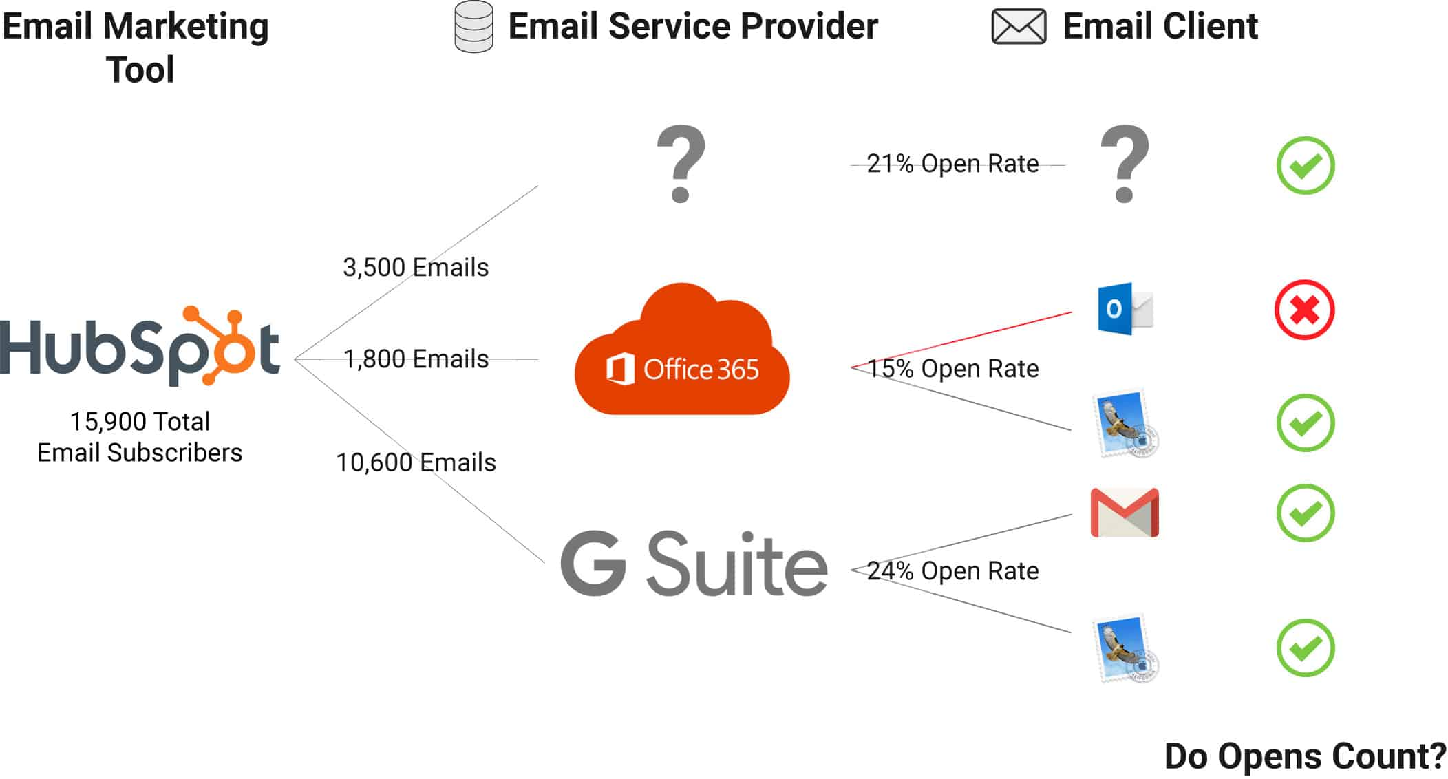 Your Email Open Rate Is Higher Than You Think | Databox Blog