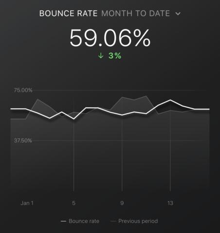 Top Google Analytics Metrics: Bounce Rate