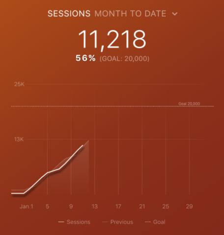 Top Google Analytics Metrics: Sessions