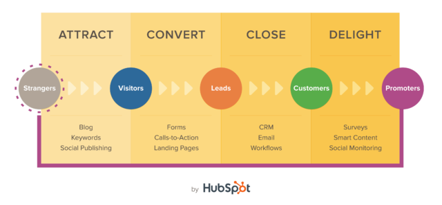 35 HubSpot Features That Users Can't Live Without | Databox Blog