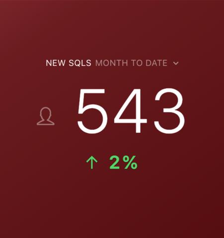 HubSpot New SQLs