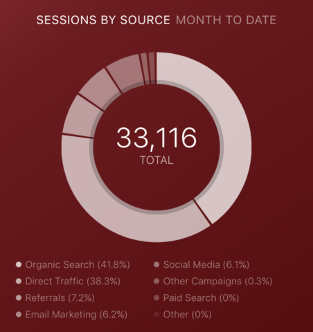 HubSpot Sessions by Source