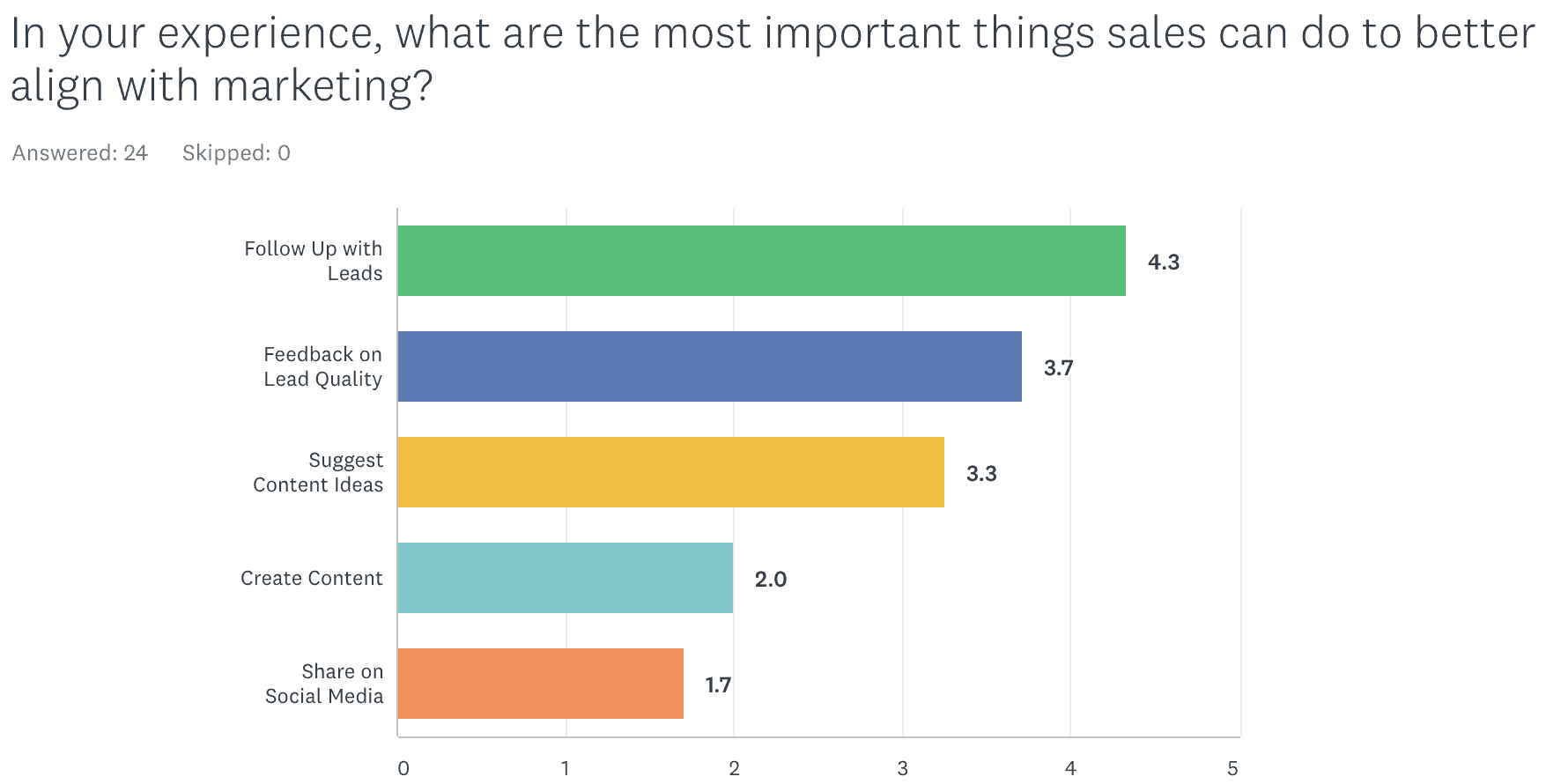 Survey of Top Priorities for Sales and Marketing