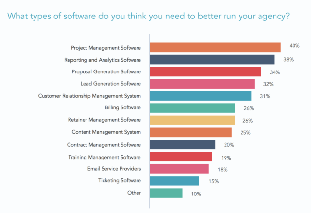 12 Project Management Tools That Give Agencies A Competitive