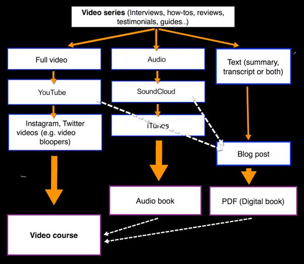 roadmap video course
