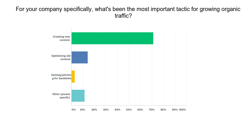 increase_organic_traffic