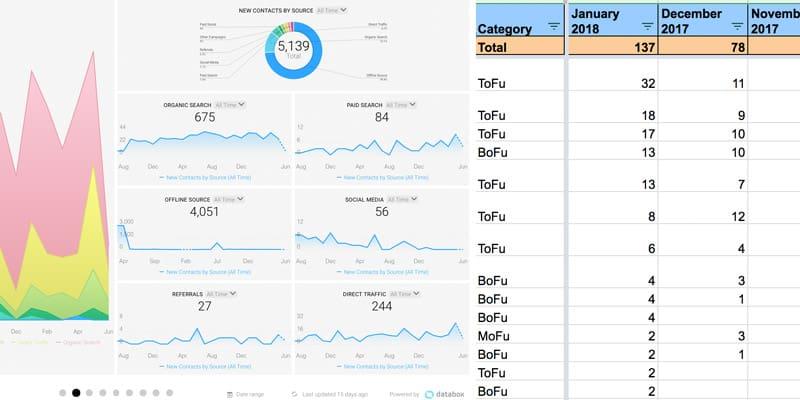 Databox vs Spreadsheet