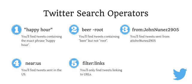 Twitter Search Operators Databox