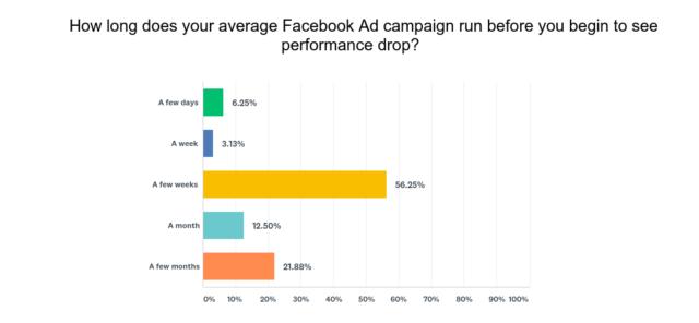 破解失败的Facebook广告的6种方法