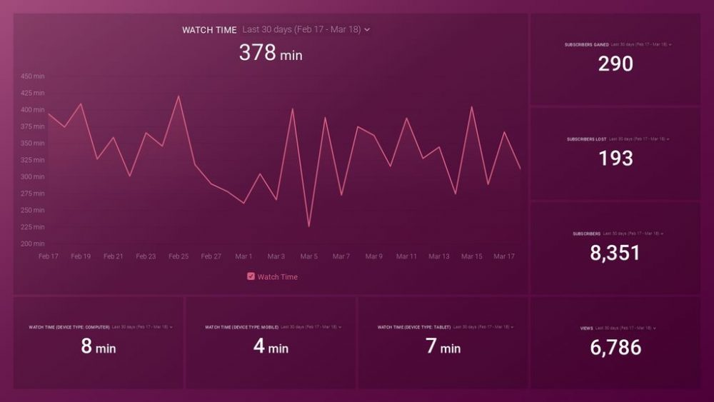 YouTube Watch Time Performance Dashboard Template