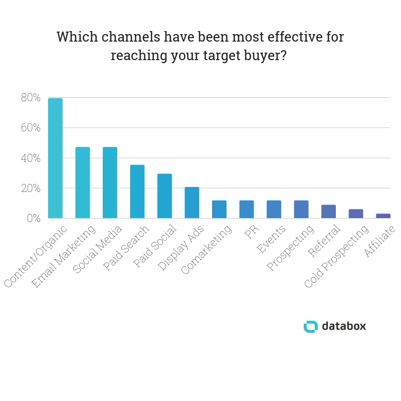 The Most Effective Channels for Reaching Your Target