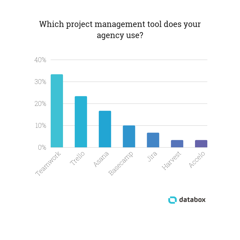 32 Agencies Share Their Favorite Project Management Tools