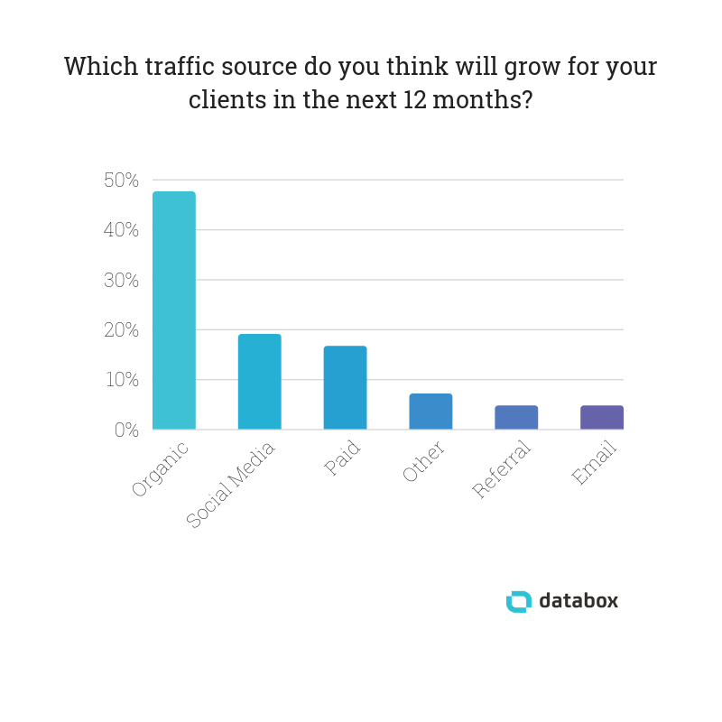 42 Agencies On the Traffic Sources That Will Grow & Decline Next Year