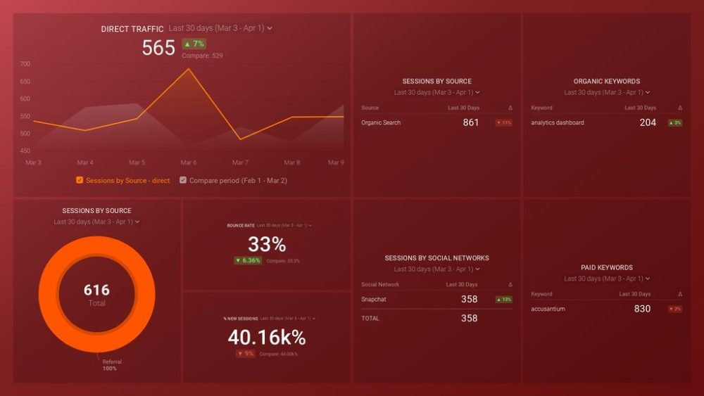 Google Analytics Acquisition Snapshot Dashboard Template