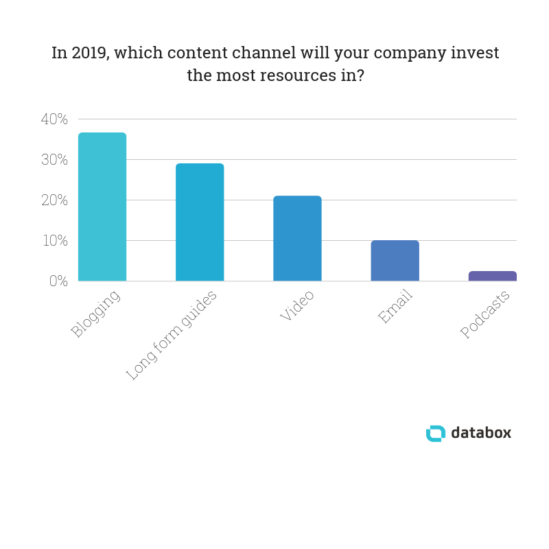 content-marketing-strategy-invest-resources