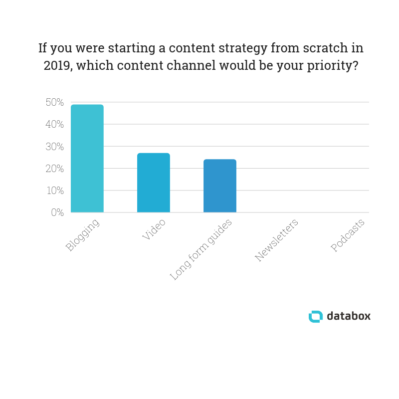 content-marketing-strategy-priority-channel
