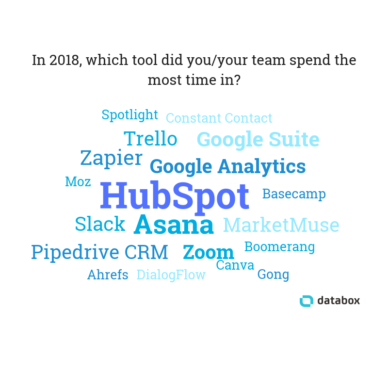 most used marketing tools IN 2018