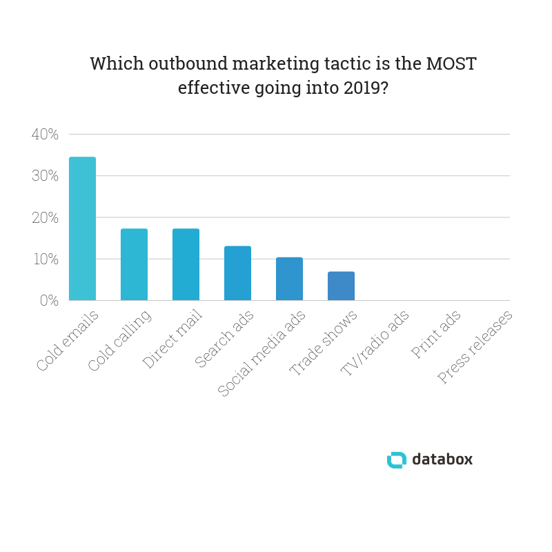 most effective outbound marketing tactics