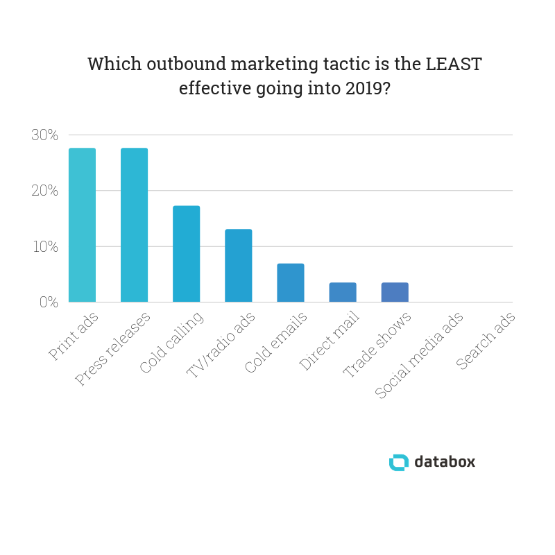least effective outbound marketing tactics