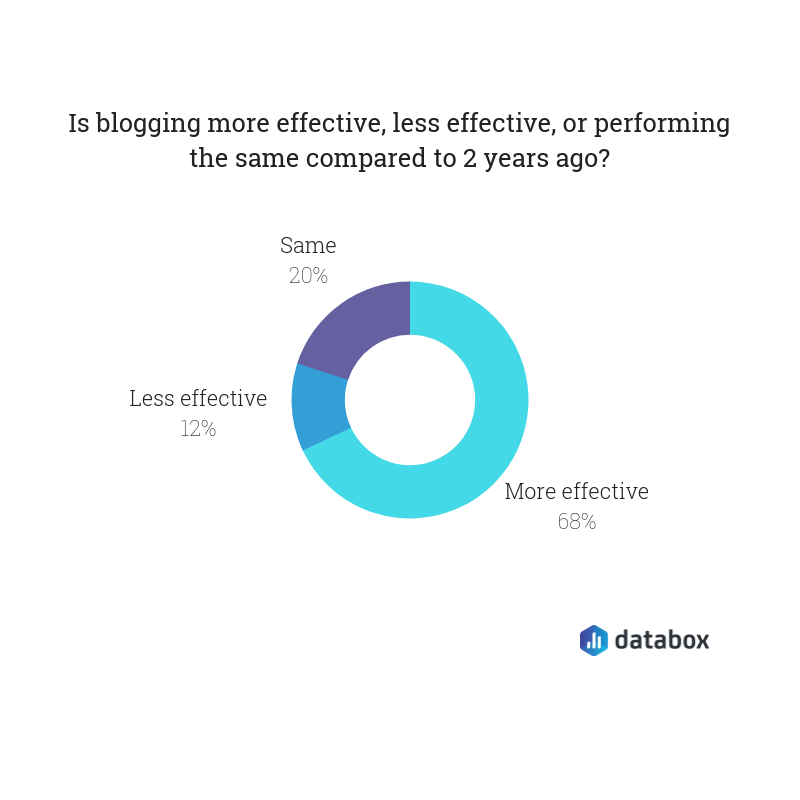 effectiveness of blogging for content marketing survey data