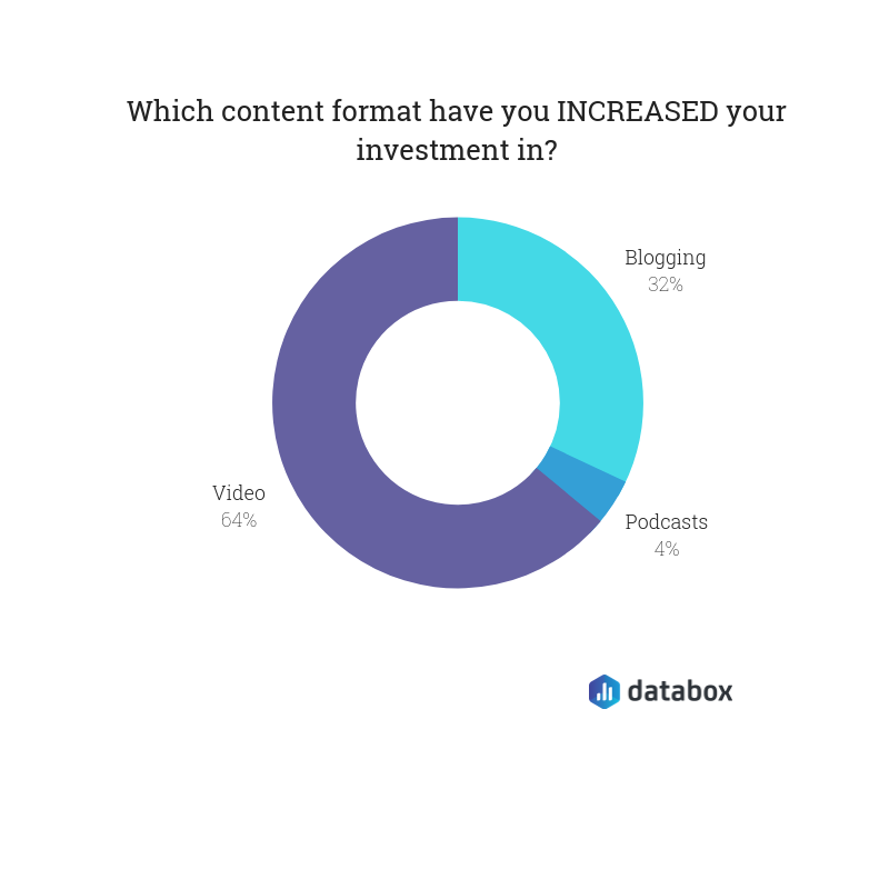 content form investment survey results