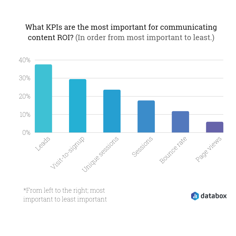most important KPIs for communication content ROI