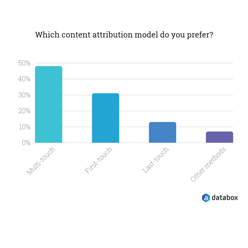 content attribution models