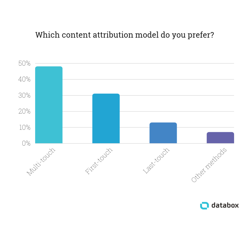 attribution-methods-for-tracking-content-marketing-roi