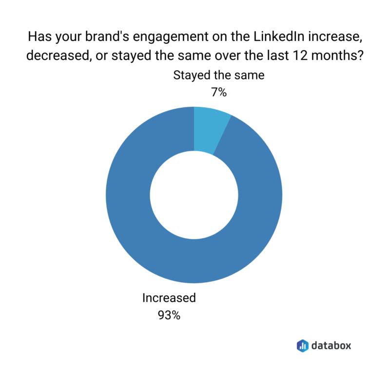 Linkedin engagement donut chart