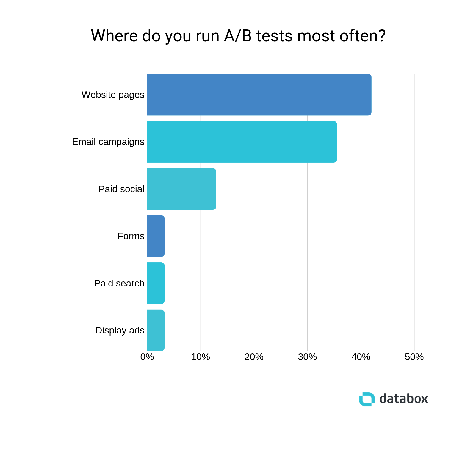 most-common-ab-test-location