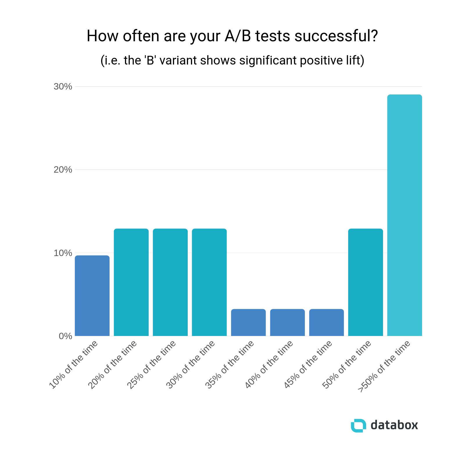 success-of-ab-tests