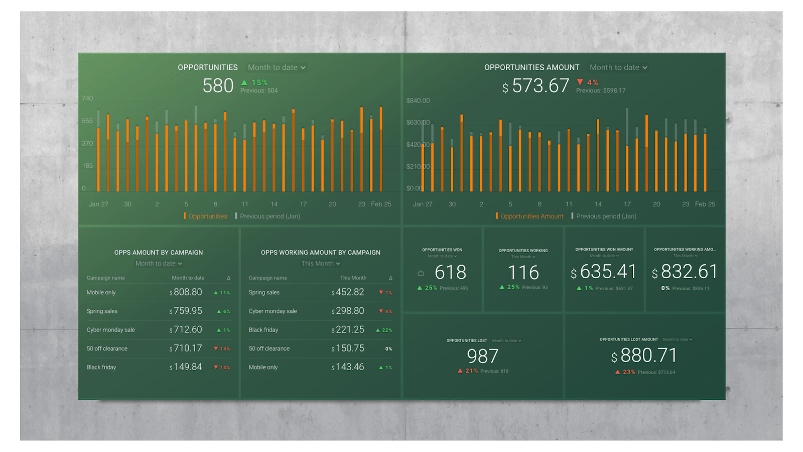 SharpSpring dashboard