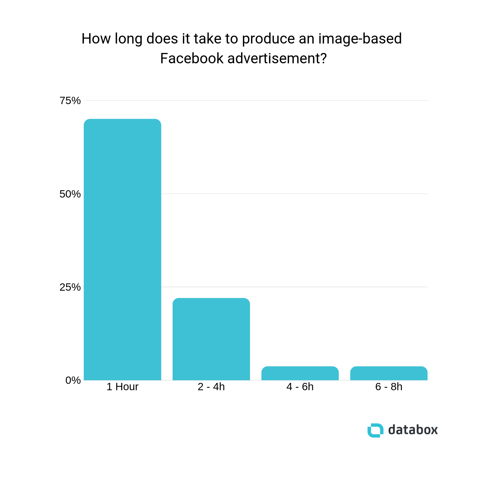 how long to create an image-based facebook ad?