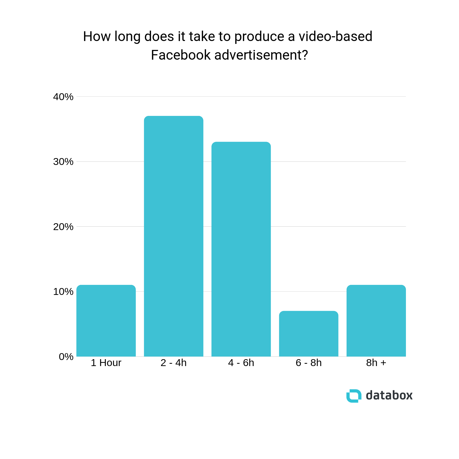 how long to create a video-based facebook ad?