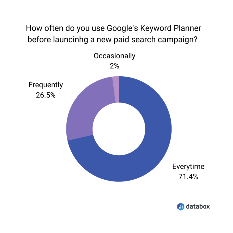 paid search keyword research