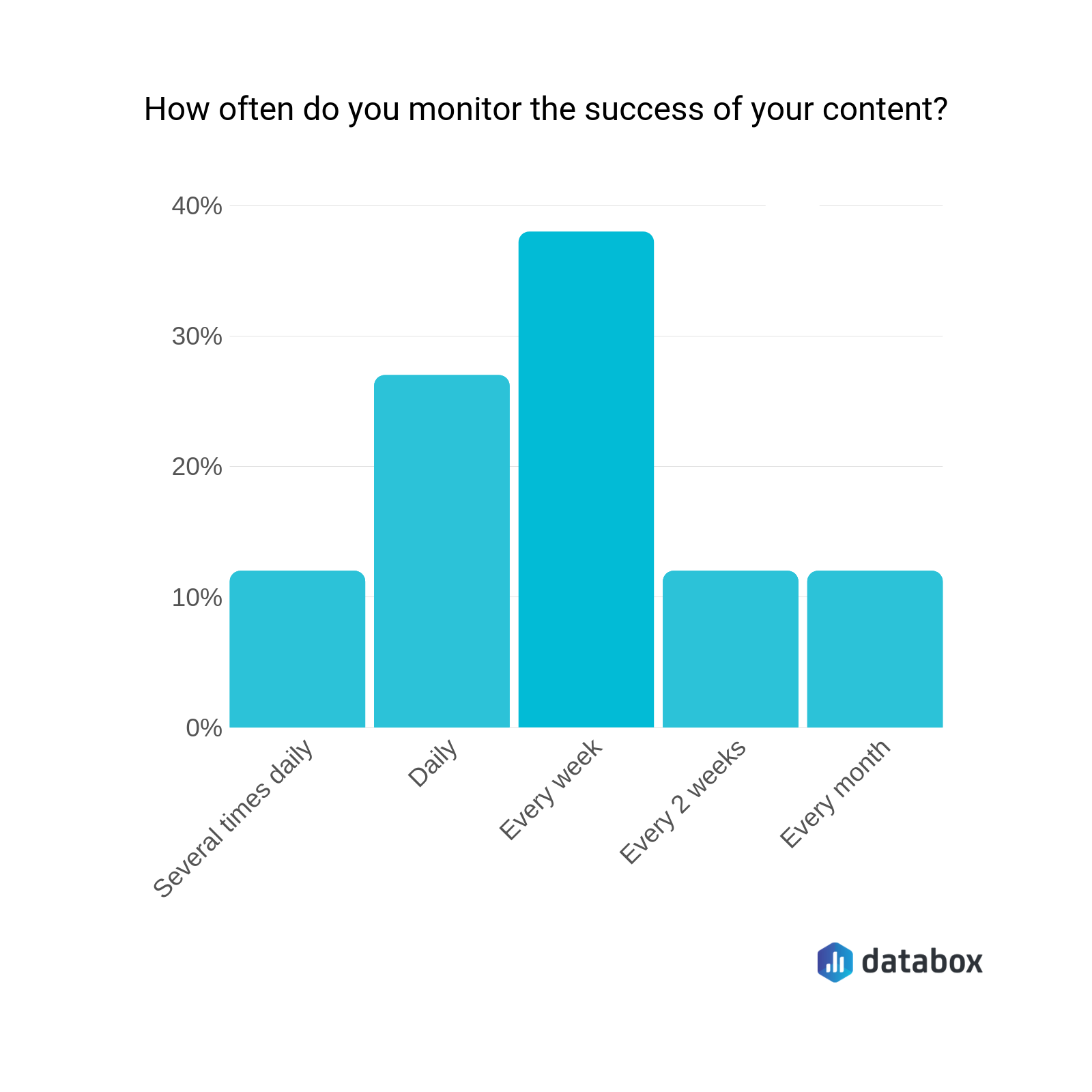 how often do you monitor the success of your content?