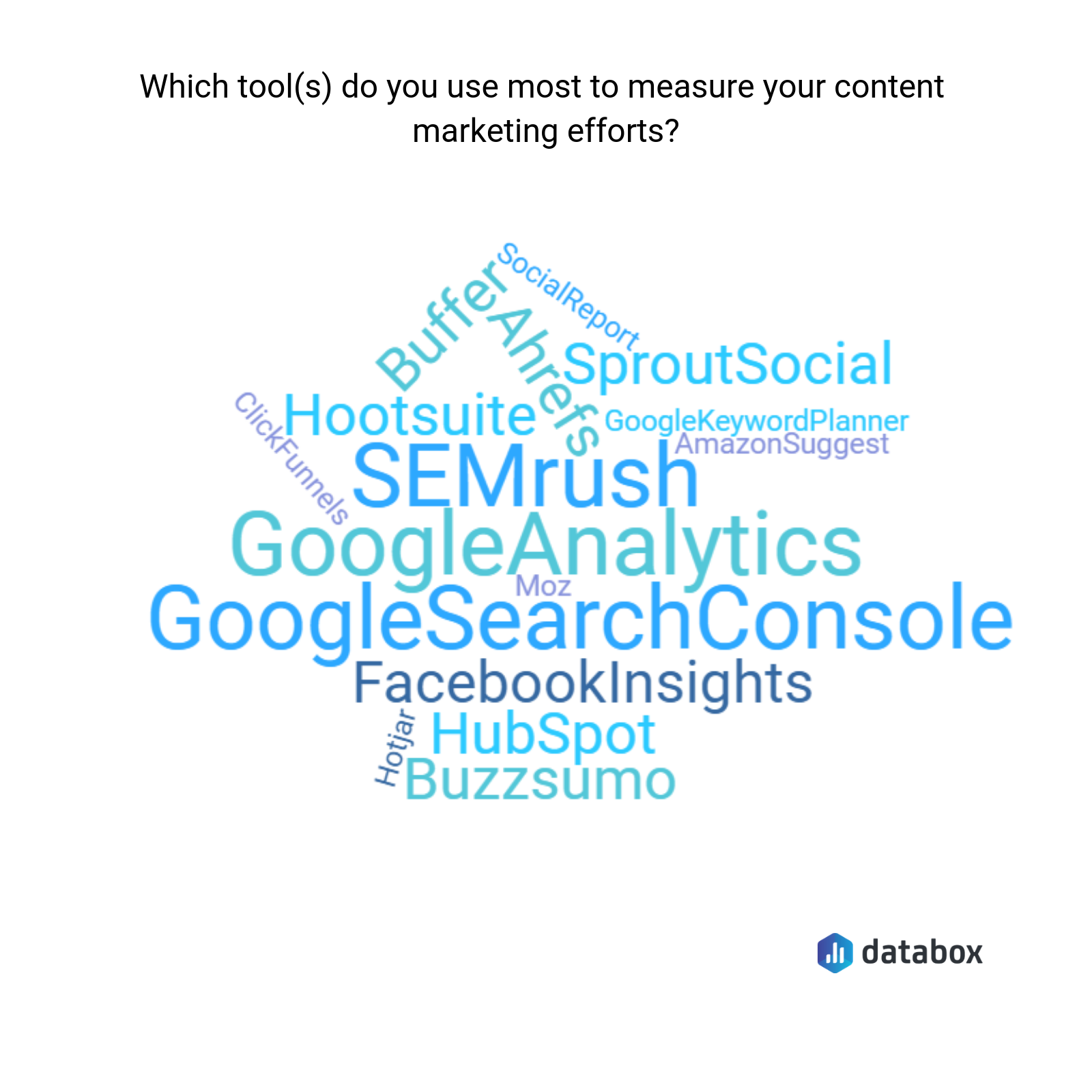 The Best Tools, Methods, and Metrics for Measuring Content